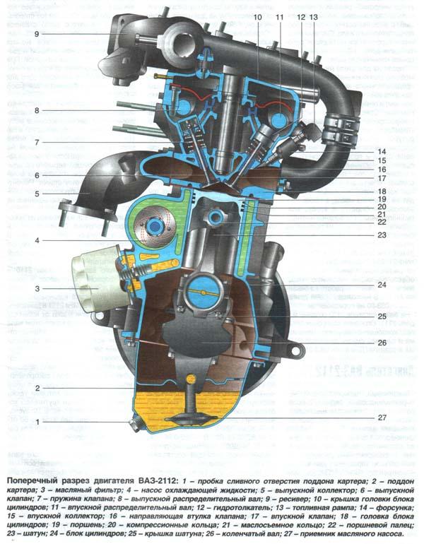 » Схема разборки панели на ваз-2112 Схемы автоматов: http://mindwil.sytes.net/archives/584